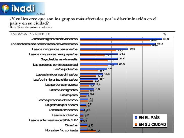 Infografía del Mapa de la Discriminación - INADI - 2006